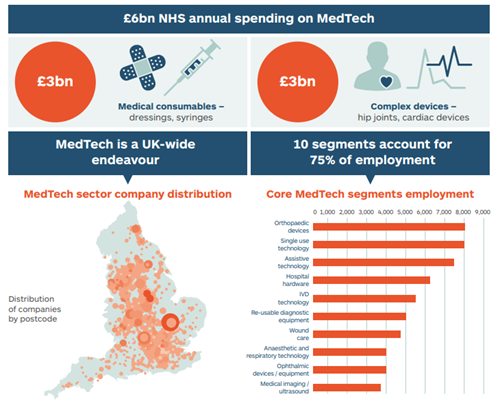 Medtech review from the AHSN Network